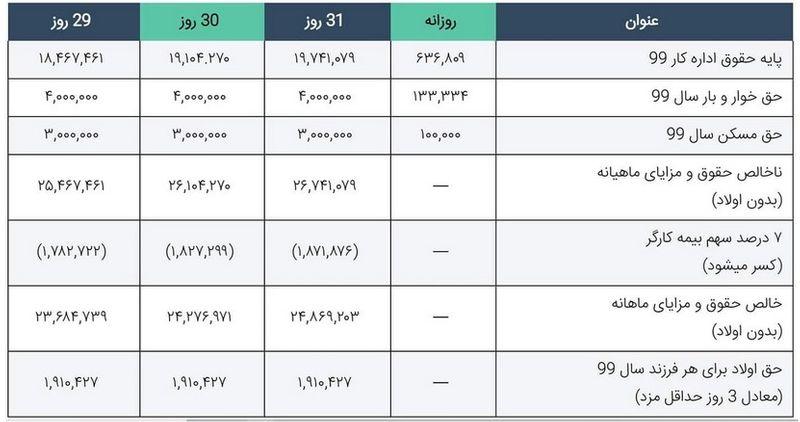 جدول حداقل حقوق و دستمزد سال۹۹